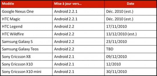 Tableau des mises à jour Android chez SFR
