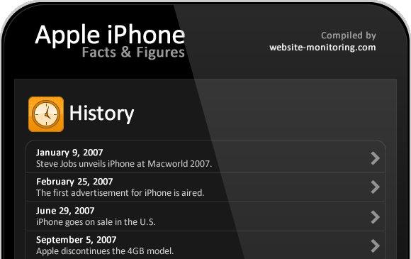 Infographie : Histoire de l'iPhone