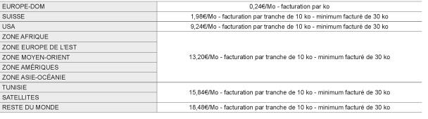 Nouveaux Tarifs Data SFR 2016 Etranger
